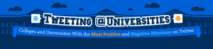 Tweeting at Universities: Colleges and Universities With the Most Positive and Negative Mentions on Twitter