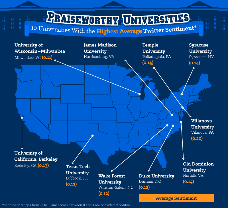 10 Universities with the highest average Twitter sentiment