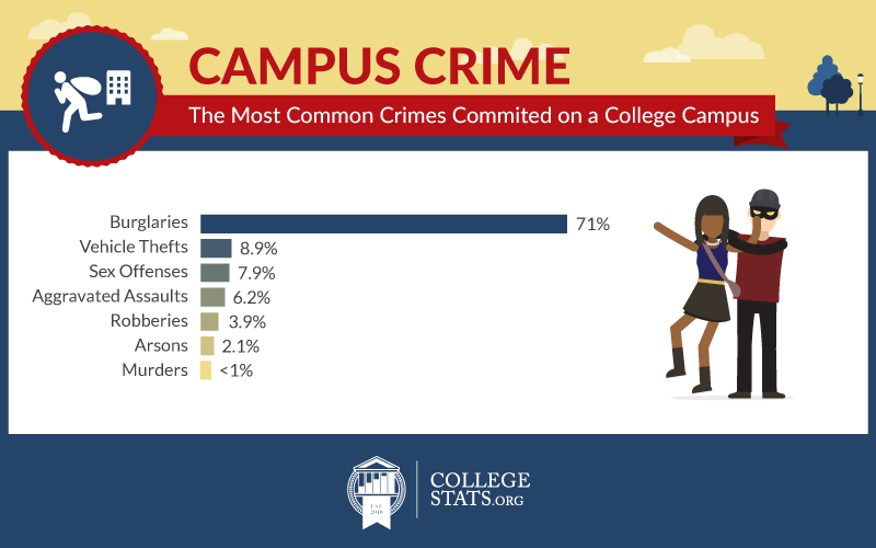 Asset6_1_campus_crime