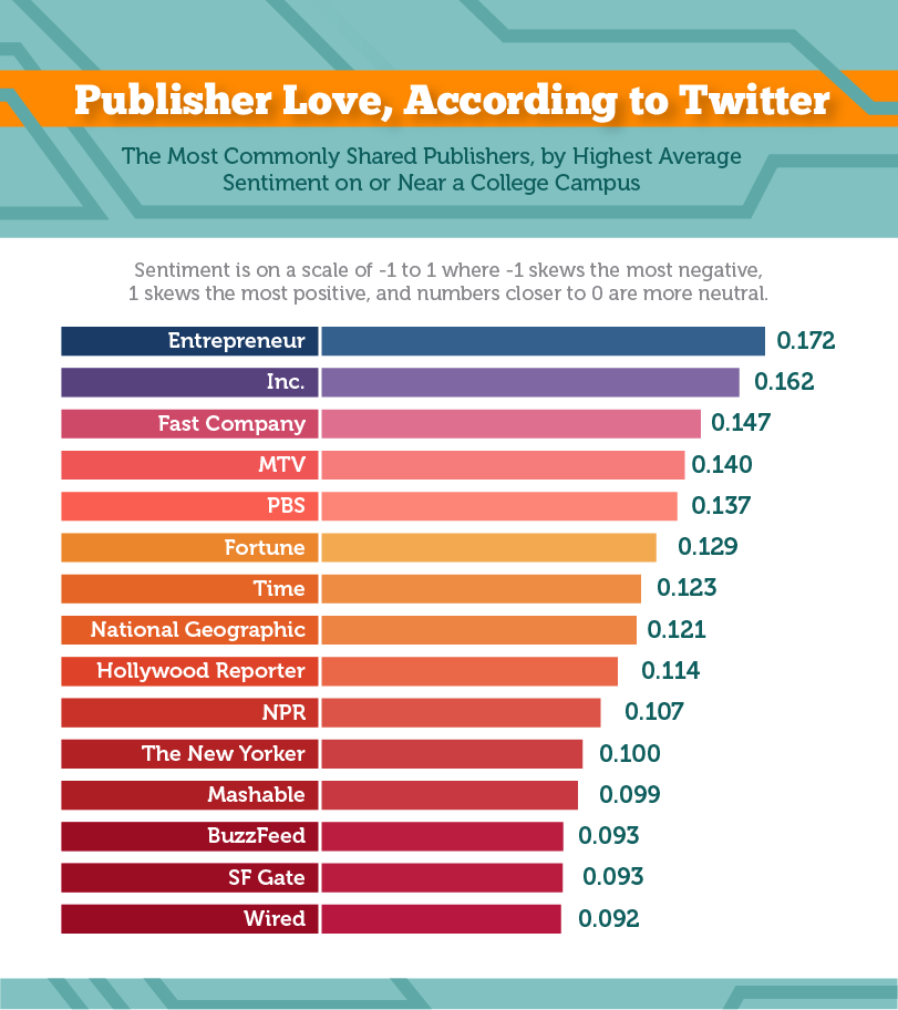 5_publisher_love