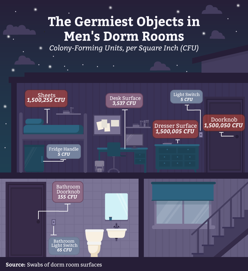 02_germiest_objects_men