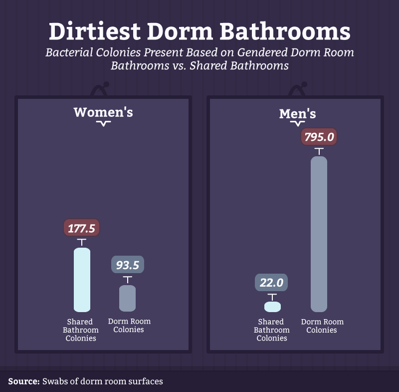 07_dirtiest_bathrooms
